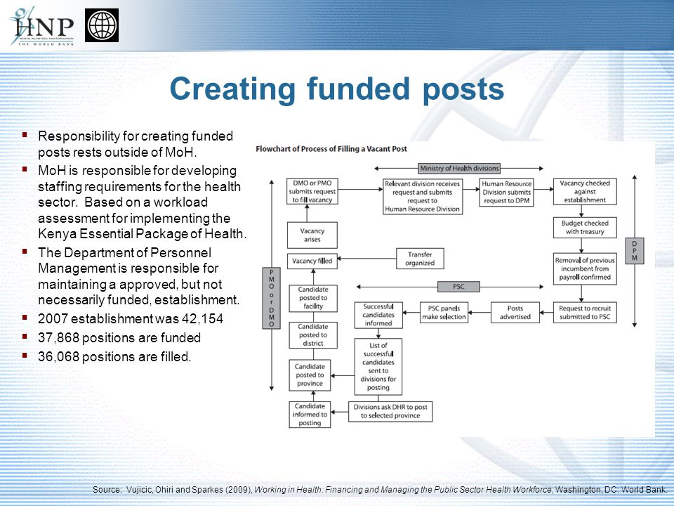 Creating funded posts Responsibility for creating funded posts rests outside of MoH.