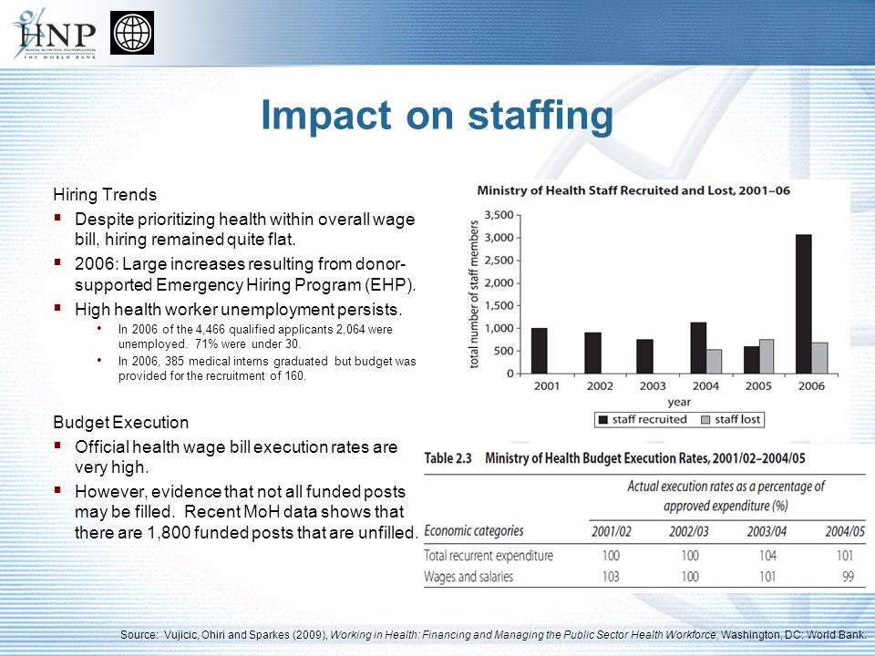 Impact on staffing Hiring Trends Despite prioritizing health within overall wage bill, hiring remained quite flat.