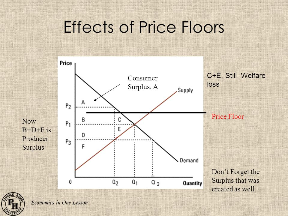 Effects of Price Floors Price Floor Now B+D+F is Producer Surplus Consumer Surplus, A C+E, Still Welfare loss Dont Forget the Surplus that was created as well.
