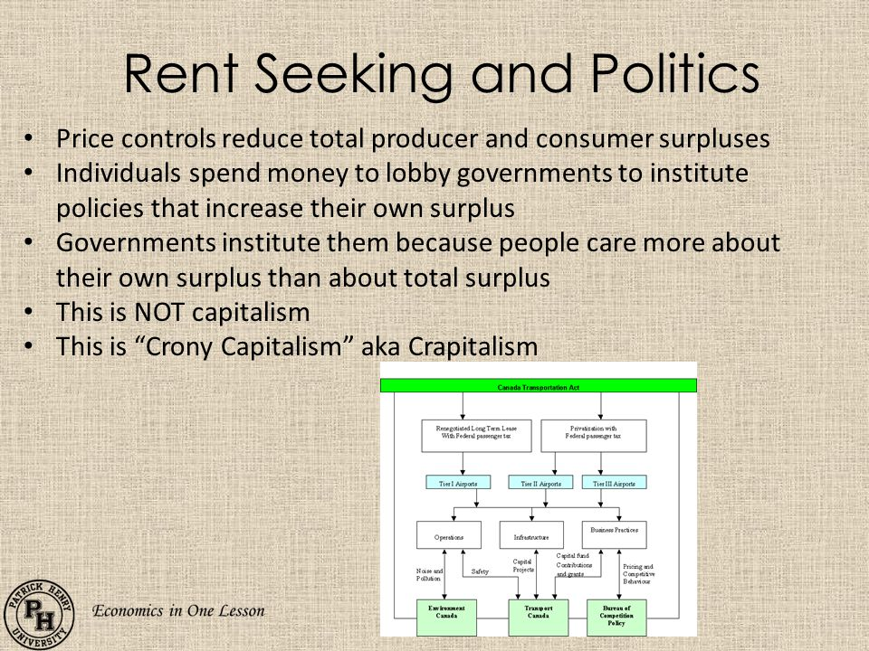 Rent Seeking and Politics Price controls reduce total producer and consumer surpluses Individuals spend money to lobby governments to institute policies that increase their own surplus Governments institute them because people care more about their own surplus than about total surplus This is NOT capitalism This is Crony Capitalism aka Crapitalism