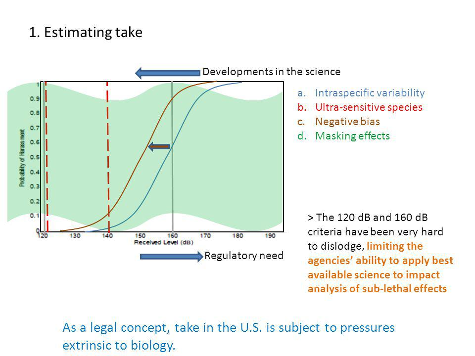 As a legal concept, take in the U.S. is subject to pressures extrinsic to biology.