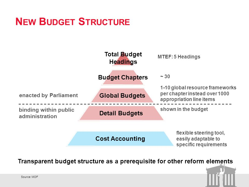 N EW B UDGET S TRUCTURE Total Budget Headings Budget Chapters Global Budgets Detail Budgets Cost Accounting Transparent budget structure as a prerequisite for other reform elements MTEF: 5 Headings ~ 30 1-10 global resource frameworks per chapter instead over 1000 appropriation line items flexible steering tool, easily adaptable to specific requirements shown in the budget enacted by Parliament binding within public administration Source: MOF