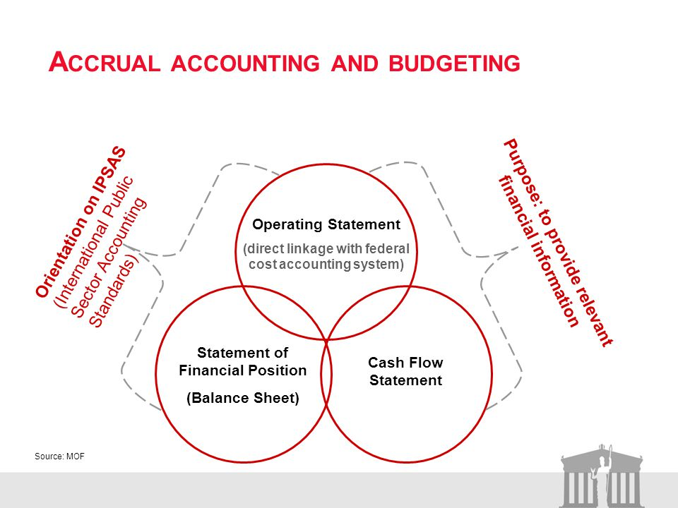 A CCRUAL ACCOUNTING AND BUDGETING Operating Statement (direct linkage with federal cost accounting system) Statement of Financial Position (Balance Sheet) Cash Flow Statement Orientation on IPSAS (International Public Sector Accounting Standards) Purpose: to provide relevant financial information Source: MOF