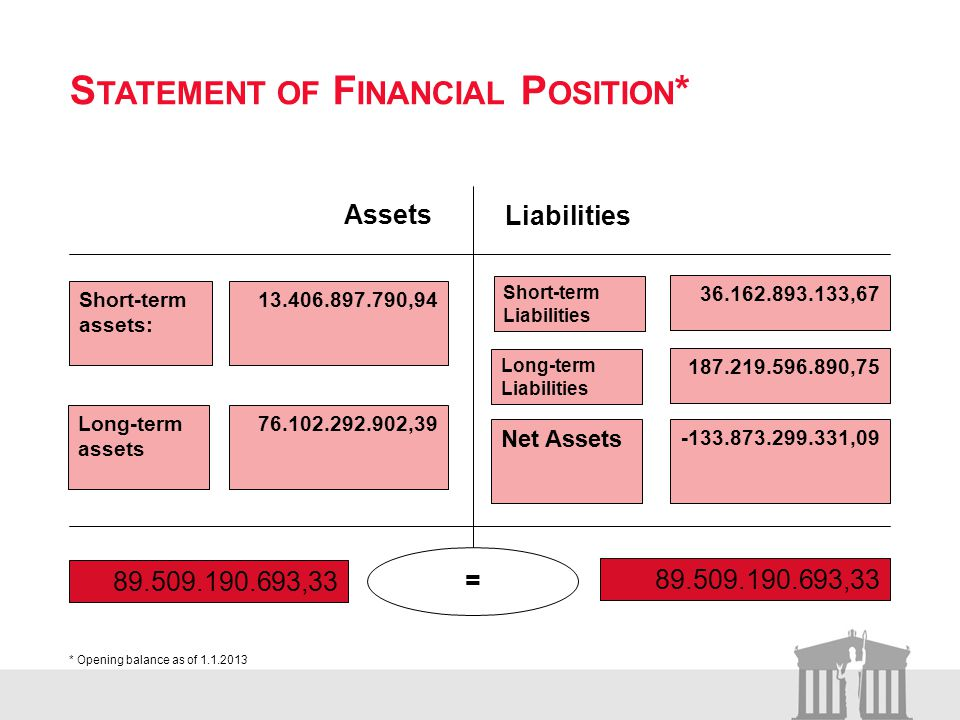S TATEMENT OF F INANCIAL P OSITION * Assets Liabilities 13.406.897.790,94 Long-term assets Long-term Liabilities Short-term Liabilities Net Assets 89.509.190.693,33 = Short-term assets: 76.102.292.902,39 36.162.893.133,67 187.219.596.890,75 -133.873.299.331,09 * Opening balance as of 1.1.2013