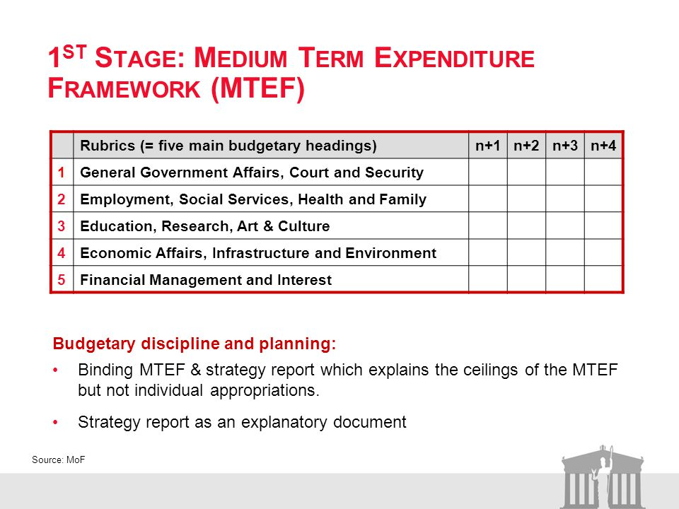 1 ST S TAGE : M EDIUM T ERM E XPENDITURE F RAMEWORK (MTEF) Budgetary discipline and planning: Binding MTEF & strategy report which explains the ceilings of the MTEF but not individual appropriations.