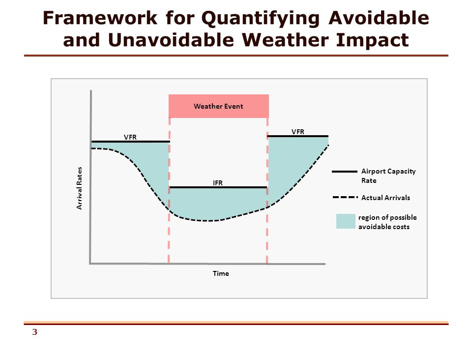 3 VFR IFR VFR Weather Event Arrival Rates Time Airport Capacity Rate Actual Arrivals region of possible avoidable costs Framework for Quantifying Avoidable and Unavoidable Weather Impact