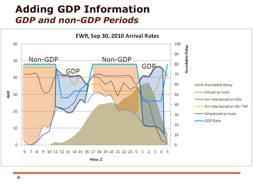 6 Adding GDP Information GDP and non-GDP Periods Non-GDP GDP Non-GDP GDP