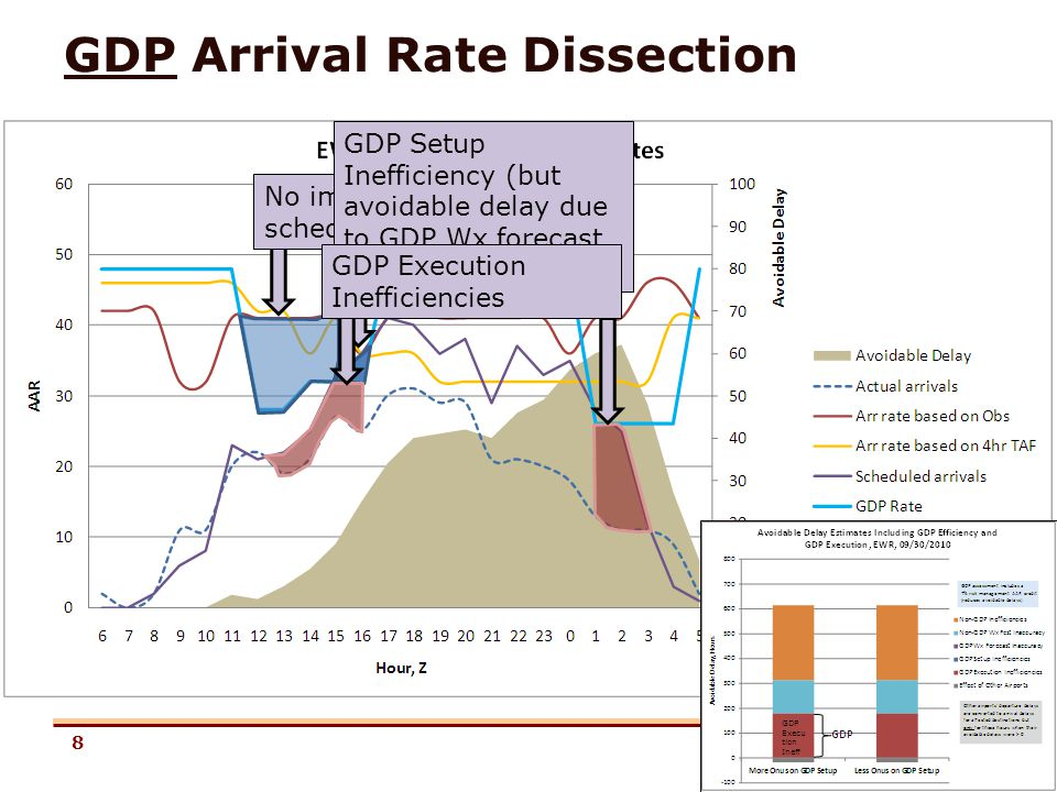 8 GDP Arrival Rate Dissection No impact (GDP > scheduled rate) GDP Setup Inefficiency (but avoidable delay due to GDP Wx forecast inaccuracy = 0) GDP Execution Inefficiencies