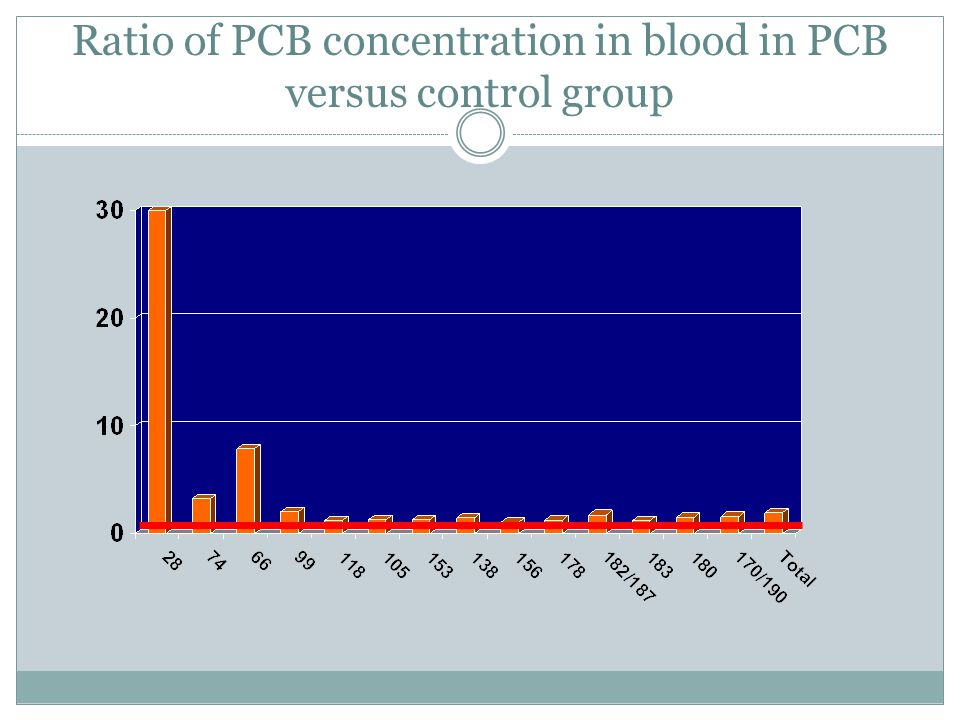 Ratio of PCB concentration in blood in PCB versus control group