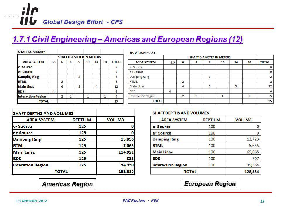 Global Design Effort - CFS 13 December 2012 PAC Review - KEK 19 1.7.1 Civil Engineering – Americas and European Regions (12) Americas Region European Region