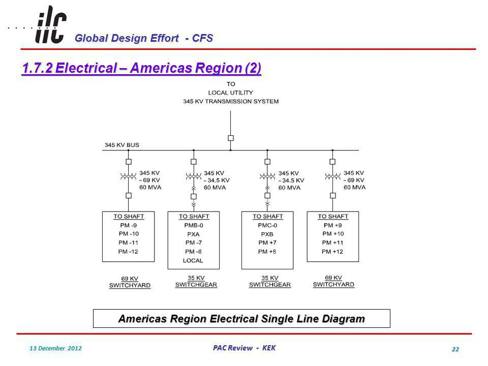Global Design Effort - CFS 13 December 2012 PAC Review - KEK 22 1.7.2 Electrical – Americas Region (2) Americas Region Electrical Single Line Diagram