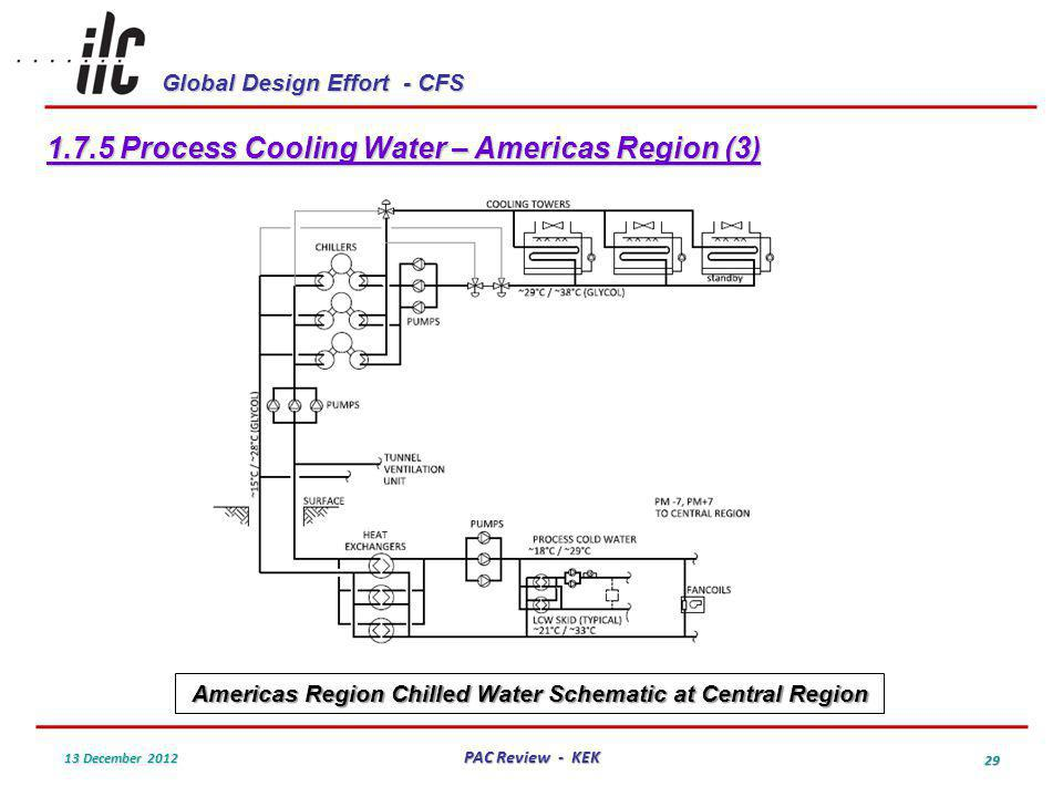 Global Design Effort - CFS 13 December 2012 PAC Review - KEK 29 1.7.5 Process Cooling Water – Americas Region (3) Americas Region Chilled Water Schematic at Central Region