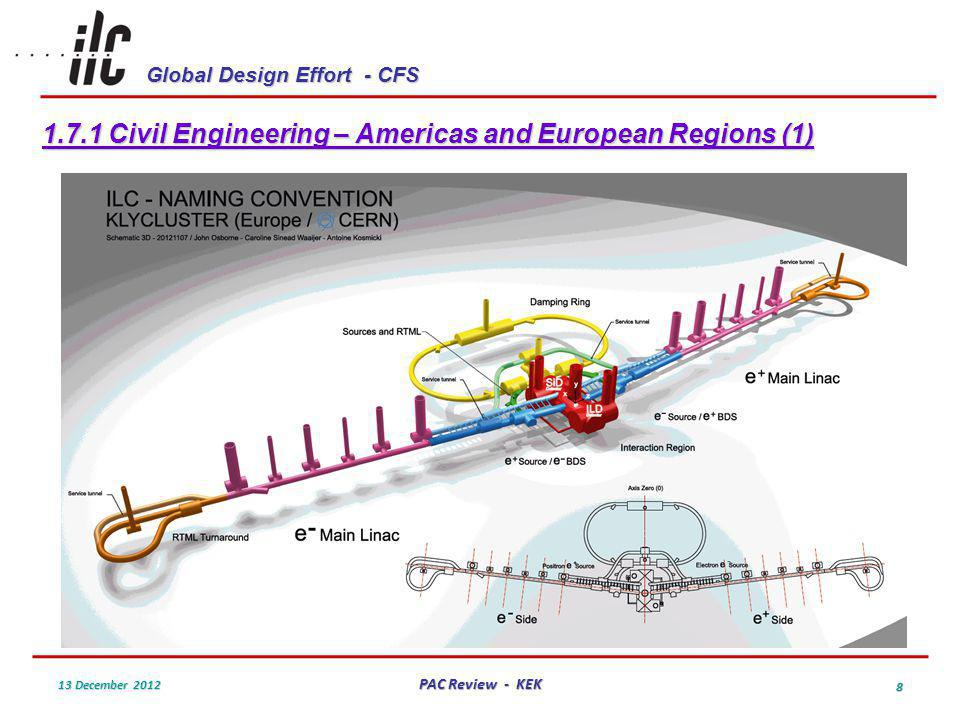 Global Design Effort - CFS 13 December 2012 PAC Review - KEK 8 1.7.1 Civil Engineering – Americas and European Regions (1)