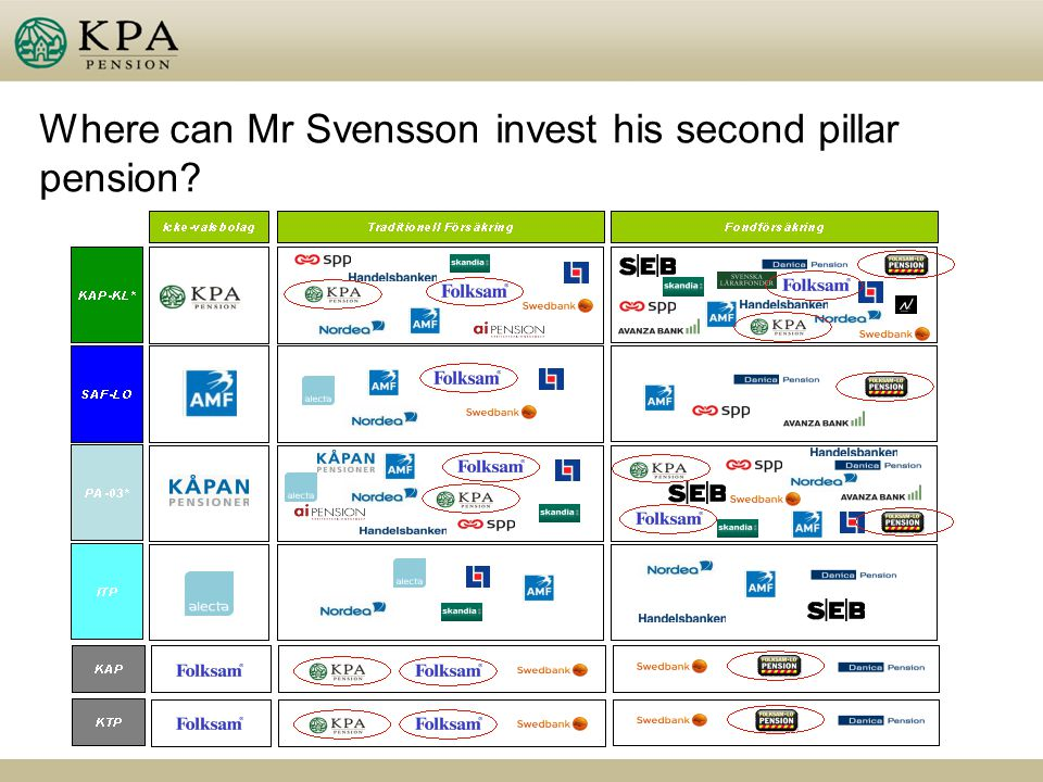 Where can Mr Svensson invest his second pillar pension