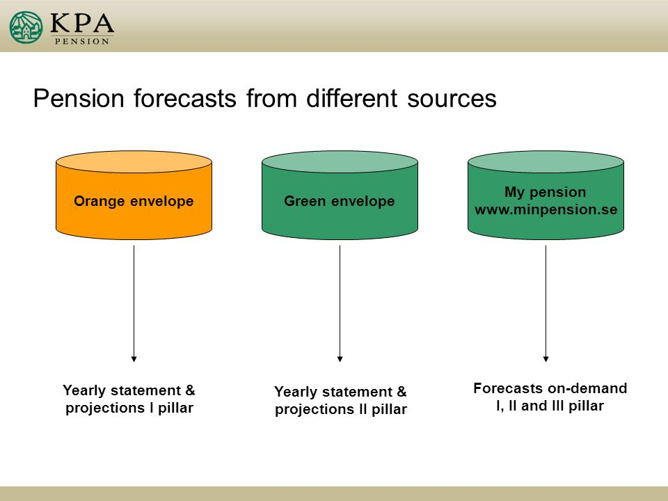 Pension forecasts from different sources Orange envelope Yearly statement & projections I pillar Green envelope Yearly statement & projections II pillar My pension www.minpension.se Forecasts on-demand I, II and III pillar