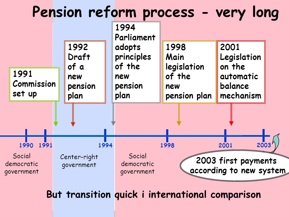 1994 Parliament adopts principles of the new pension plan 1991 Commission set up 1992 Draft of a new pension plan 1998 Main legislation of the new pension plan 2001 Legislation on the automatic balance mechanism But transition quick i international comparison 2003 first payments according to new system Social democratic government Center-right government Pension reform process - very long 19901991199419982001 2003 Social democratic government
