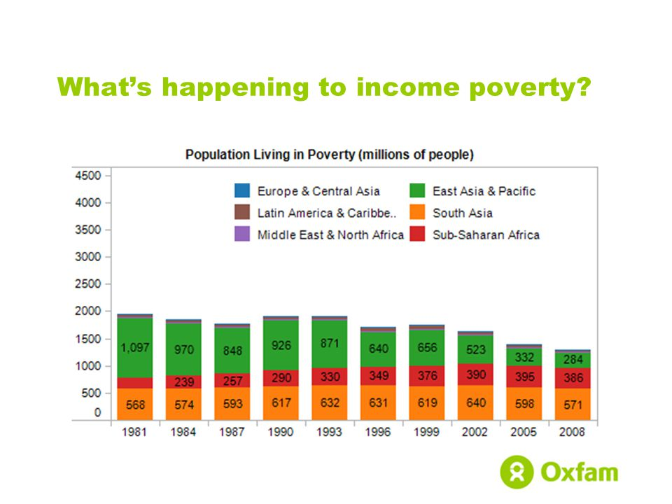 Whats happening to income poverty