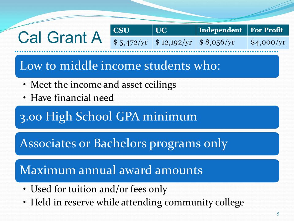 Cal Grant A Low to middle income students who: Meet the income and asset ceilings Have financial need 3.00 High School GPA minimumAssociates or Bachelors programs onlyMaximum annual award amounts Used for tuition and/or fees only Held in reserve while attending community college CSUUC IndependentFor Profit $ 5,472/yr$ 12,192/yr$ 8,056/yr$4,000/yr 8