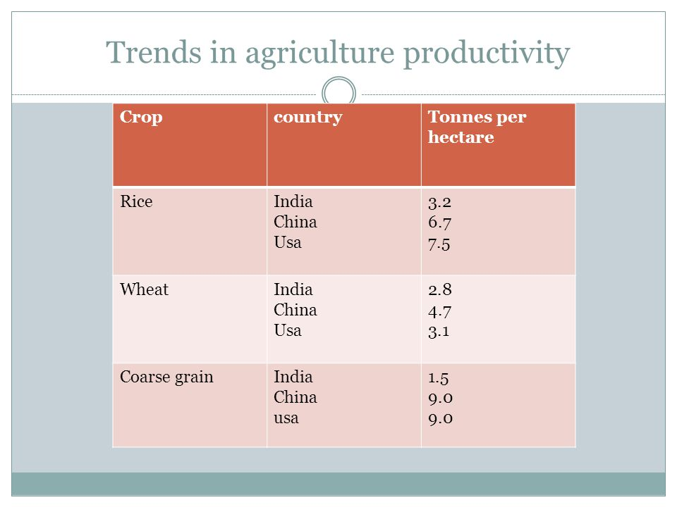 Trends in agriculture productivity Per hectare productivity CropcountryTonnes per hectare RiceIndia China Usa 3.2 6.7 7.5 WheatIndia China Usa 2.8 4.7 3.1 Coarse grainIndia China usa 1.5 9.0