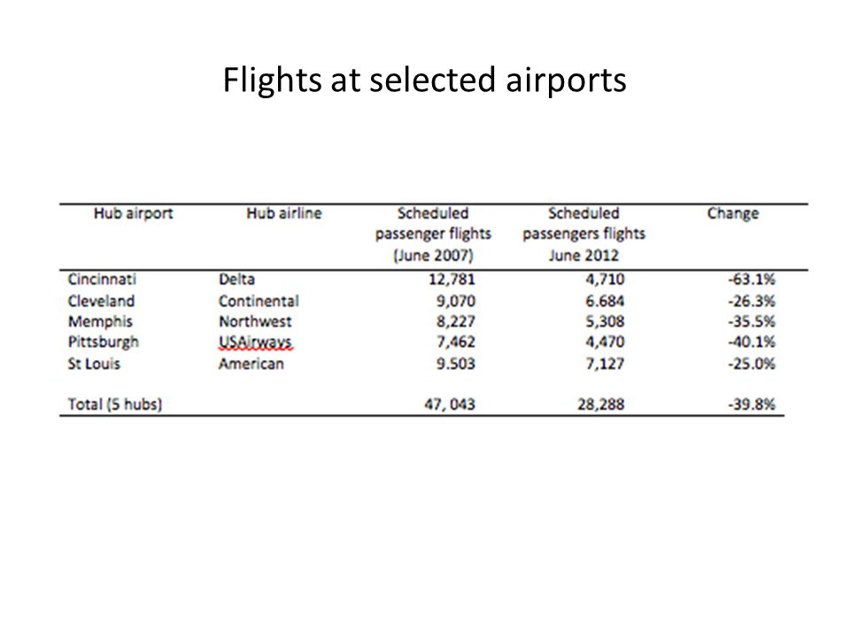Flights at selected airports