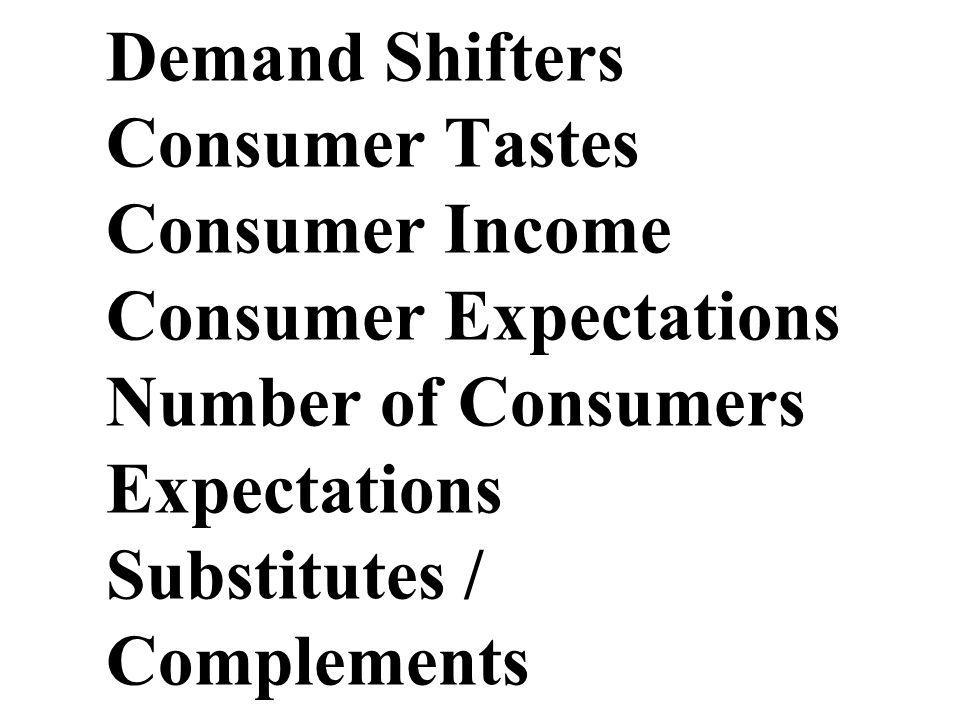 Demand Shifters Consumer Tastes Consumer Income Consumer Expectations Number of Consumers Expectations Substitutes / Complements