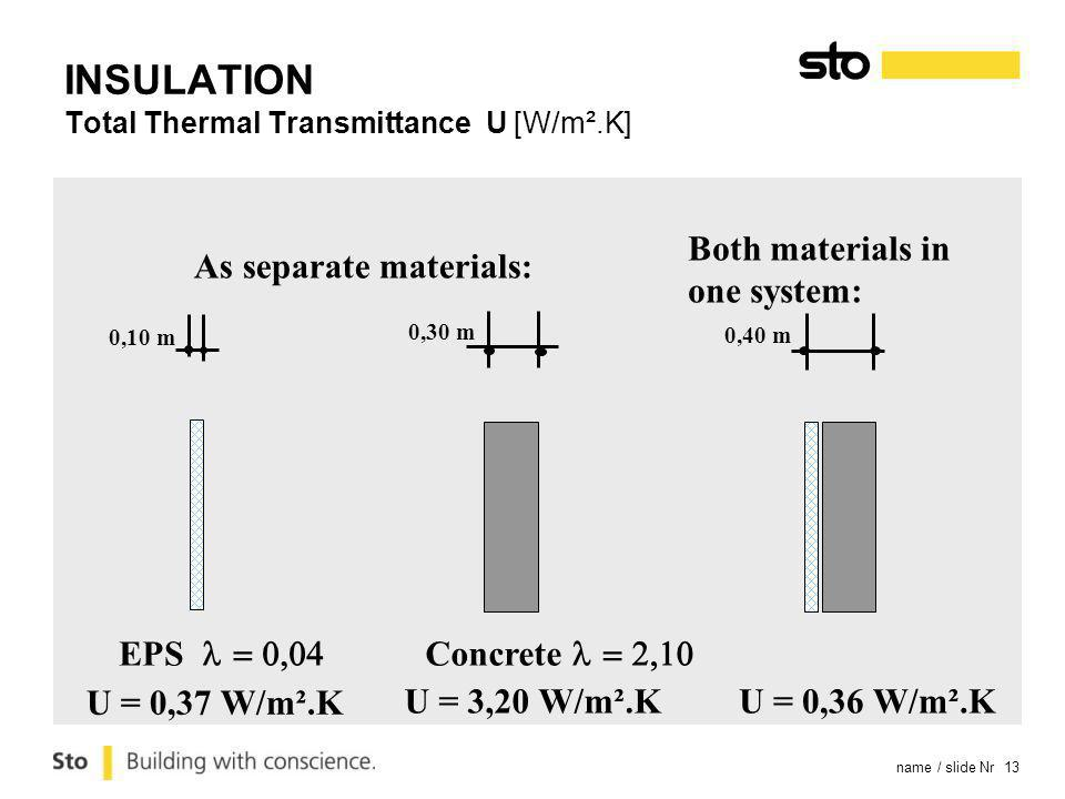 name / slide Nr 13 U = 0,37 W/m².K 0,30 m 0,10 m EPS As separate materials: 0,40 m Concrete U = 3,20 W/m².K U = 0,36 W/m².K Both materials in one system: INSULATION Total Thermal Transmittance U [W/m².K]