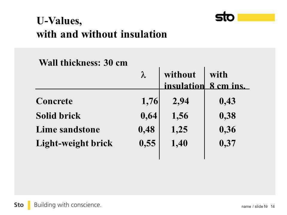 name / slide Nr 14 Wall thickness: 30 cm Concrete 1,76 2,940,43 Solid brick 0,64 1,560,38 Lime sandstone 0,48 1,250,36 Light-weight brick 0,55 1,400,37 without insulation with 8 cm ins.