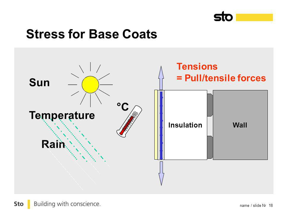 name / slide Nr 18 Stress for Base Coats Sun Rain Temperature °C Insulation Tensions = Pull/tensile forces Wall
