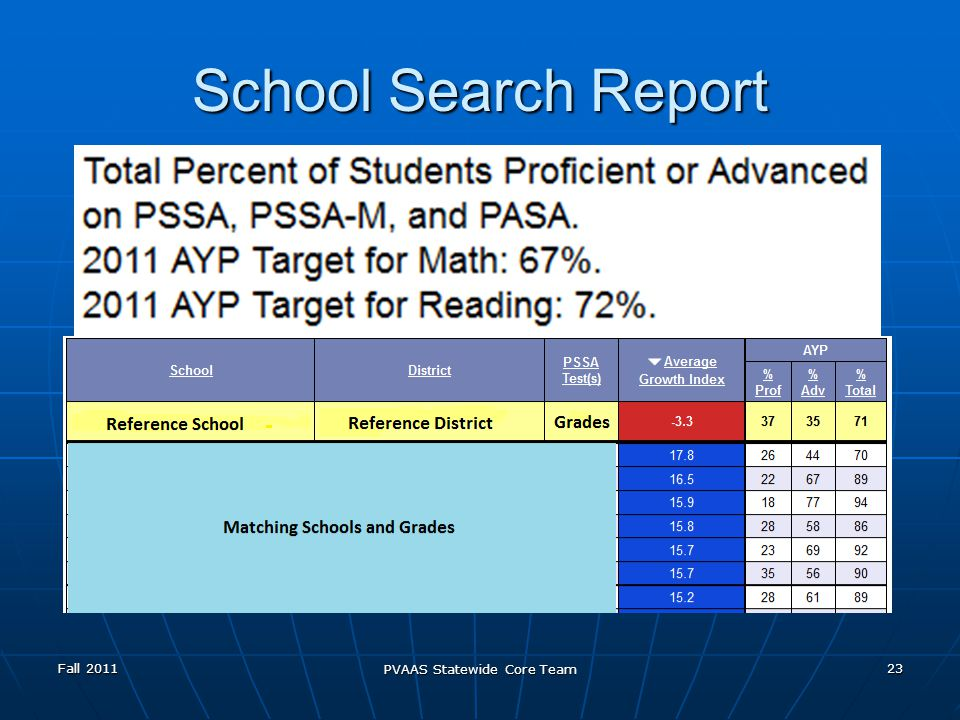 School Search Report Fall 2011 PVAAS Statewide Core Team 23