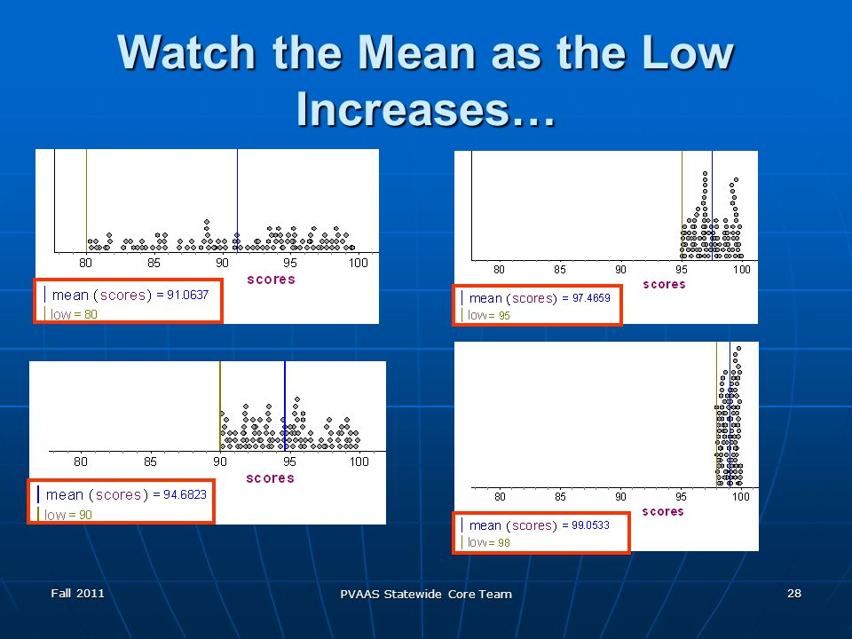 Fall 2011 PVAAS Statewide Core Team 28 Watch the Mean as the Low Increases…