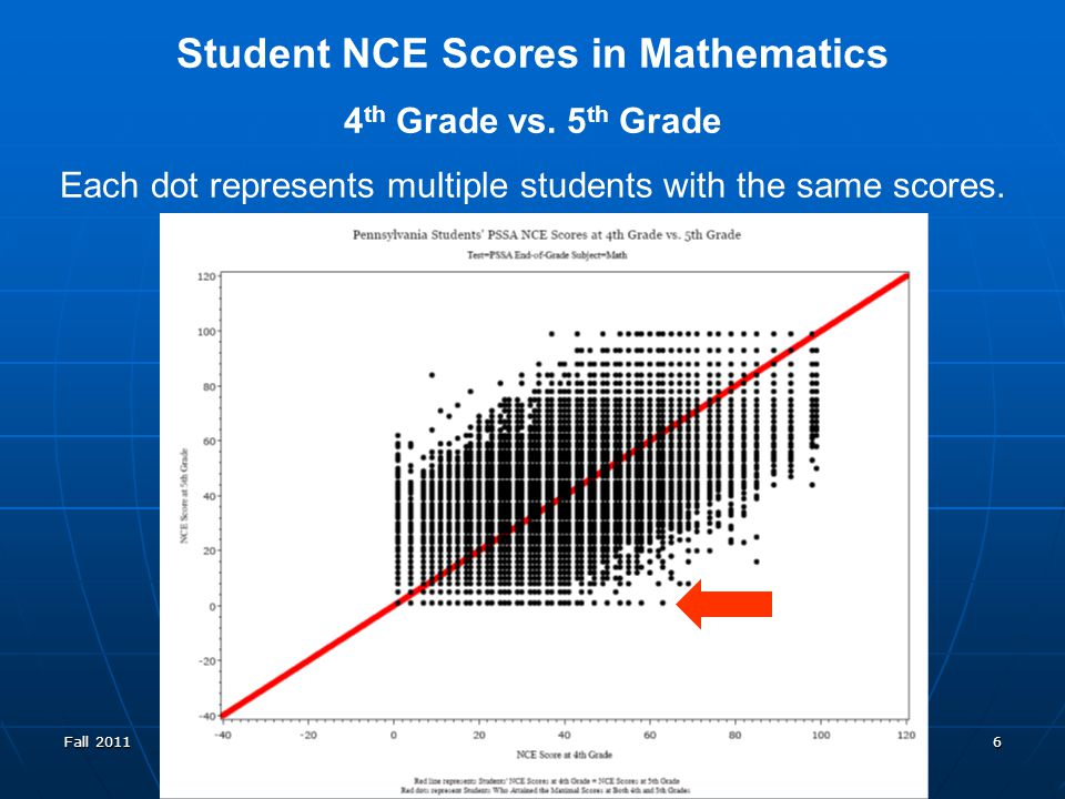 Fall 2011 PVAAS Statewide Core Team 6 Student NCE Scores in Mathematics 4 th Grade vs.