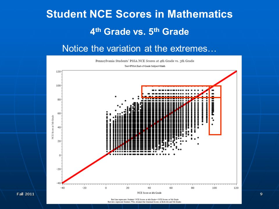 PVAAS Statewide Core Team 9 Student NCE Scores in Mathematics 4 th Grade vs.