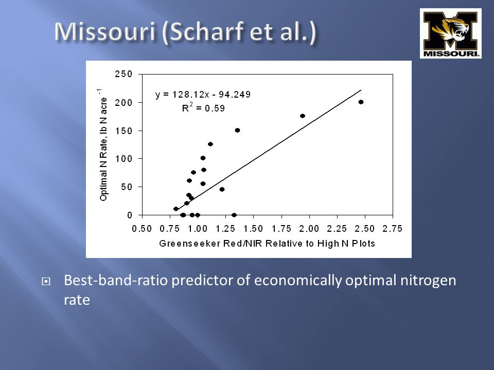 Best-band-ratio predictor of economically optimal nitrogen rate