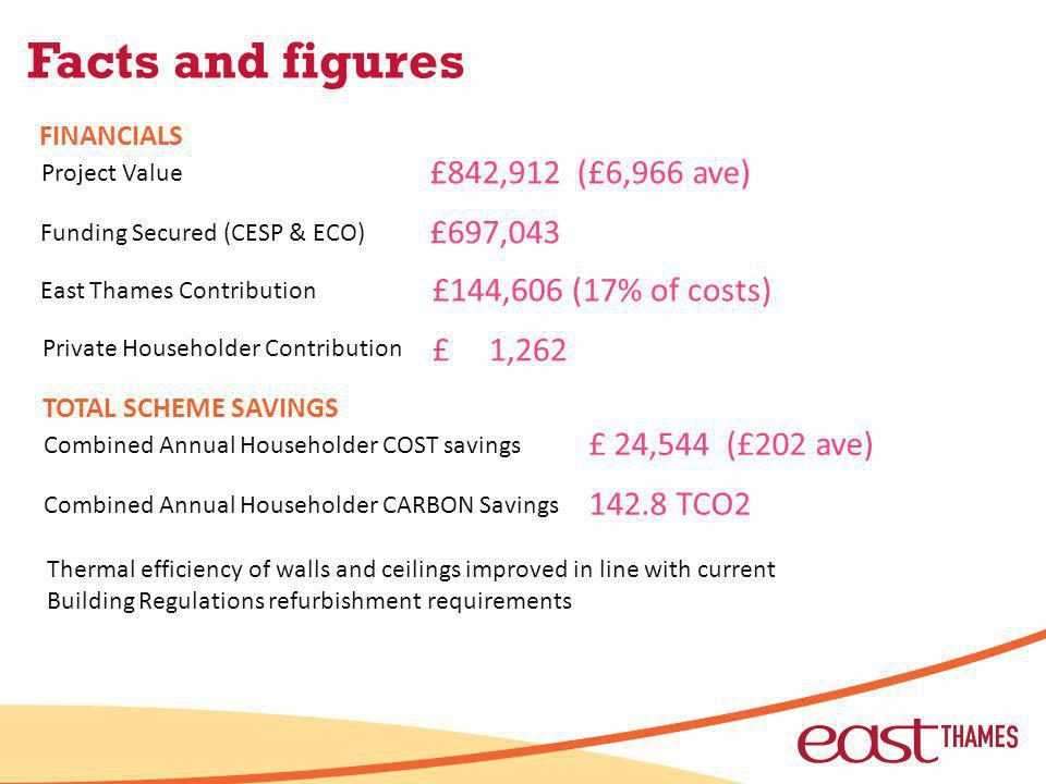 Facts and figures Project Value Funding Secured (CESP & ECO) East Thames Contribution Private Householder Contribution £842,912 (£6,966 ave) £697,043 £144,606 (17% of costs) £ 1,262 FINANCIALS Combined Annual Householder COST savings Combined Annual Householder CARBON Savings £ 24,544 (£202 ave) 142.8 TCO2 TOTAL SCHEME SAVINGS Thermal efficiency of walls and ceilings improved in line with current Building Regulations refurbishment requirements