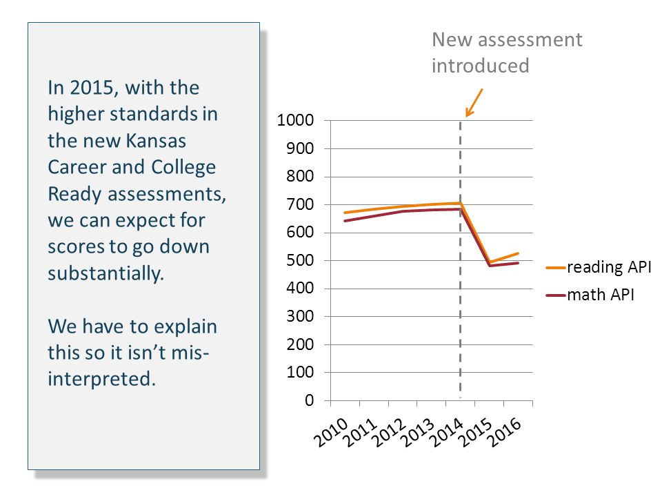 In 2015, with the higher standards in the new Kansas Career and College Ready assessments, we can expect for scores to go down substantially.