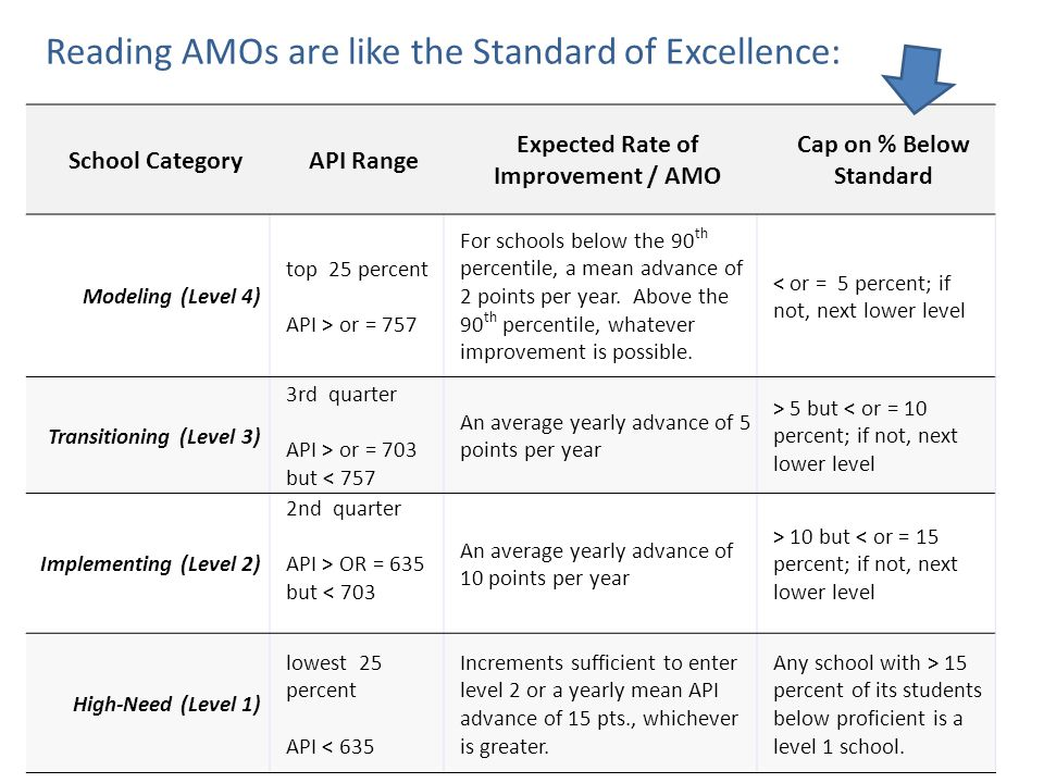 Reading AMOs are like the Standard of Excellence: School CategoryAPI Range Expected Rate of Improvement / AMO Cap on % Below Standard Modeling (Level 4) top 25 percent API > or = 757 For schools below the 90 th percentile, a mean advance of 2 points per year.