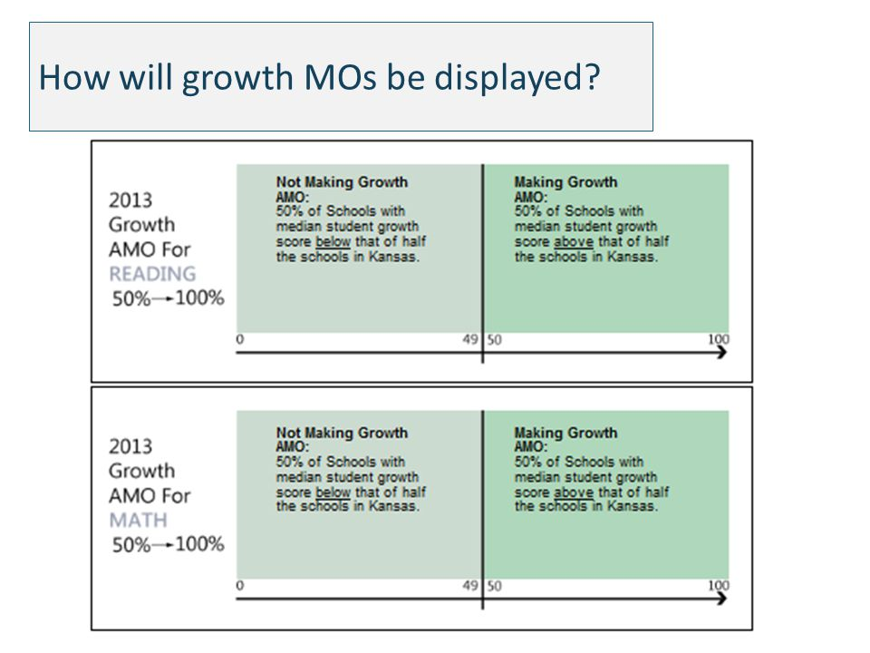 How will growth MOs be displayed