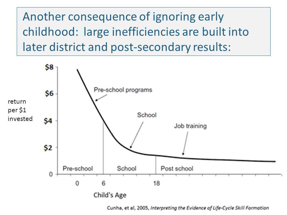 Another consequence of ignoring early childhood: large inefficiencies are built into later district and post-secondary results: return per $1 invested