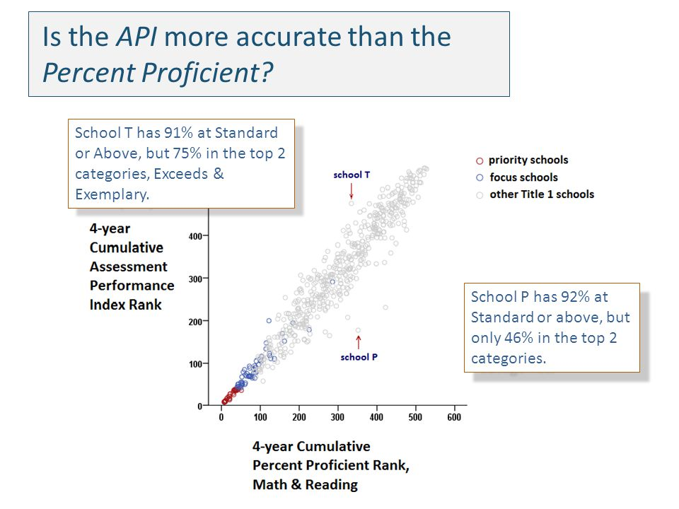 Is the API more accurate than the Percent Proficient.