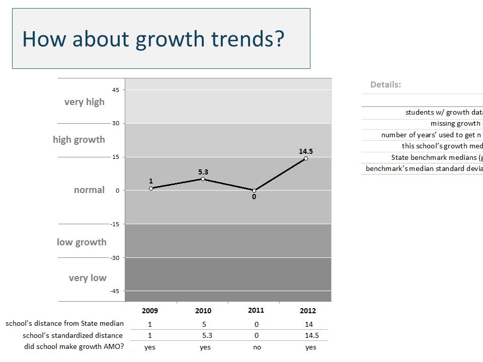 How about growth trends
