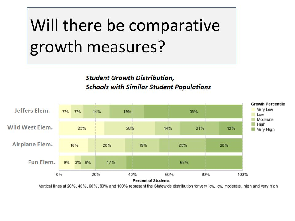 Will there be comparative growth measures