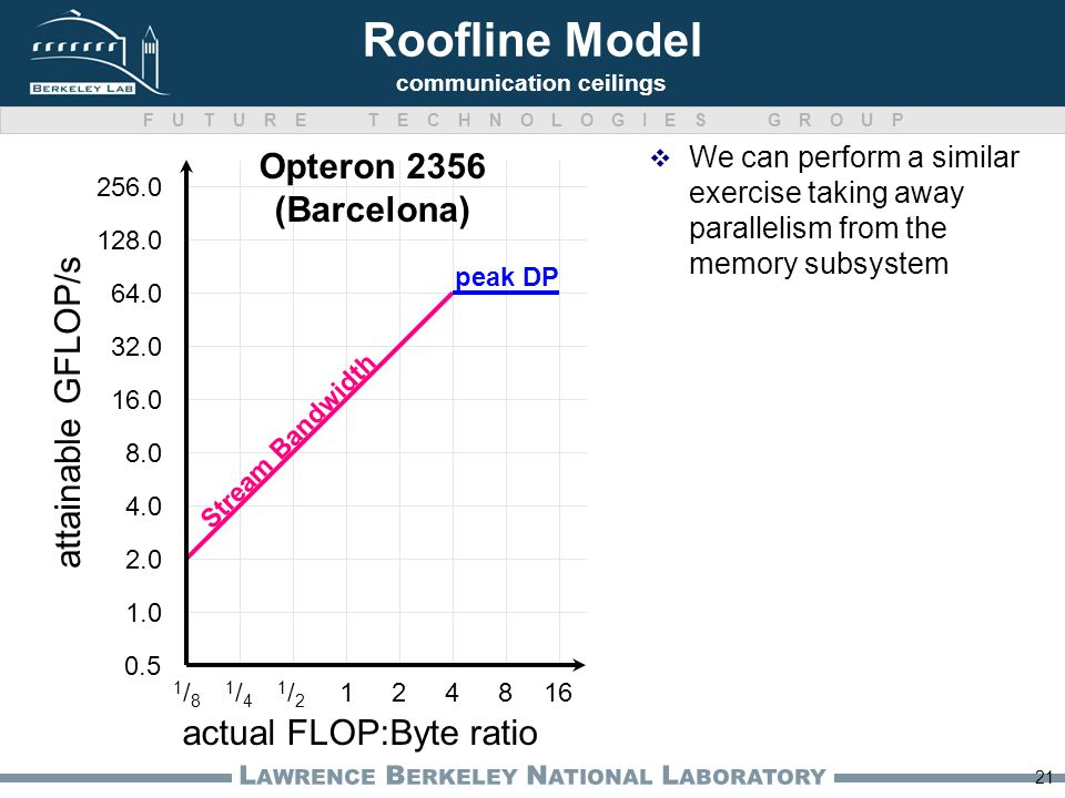 FUTURE TECHNOLOGIES GROUP L AWRENCE B ERKELEY N ATIONAL L ABORATORY Roofline Model communication ceilings 21 We can perform a similar exercise taking away parallelism from the memory subsystem actual FLOP:Byte ratio attainable GFLOP/s Opteron 2356 (Barcelona) 0.5 1.0 1/81/8 2.0 4.0 8.0 16.0 32.0 64.0 128.0 256.0 1/41/4 1/21/2 124816 peak DP Stream Bandwidth