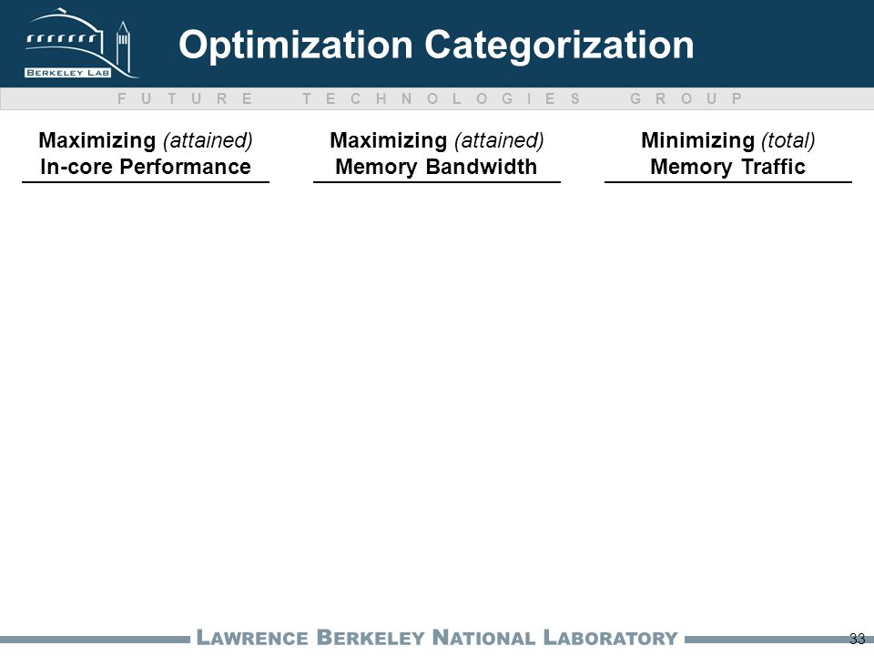 FUTURE TECHNOLOGIES GROUP L AWRENCE B ERKELEY N ATIONAL L ABORATORY 33 Optimization Categorization Maximizing (attained) In-core Performance Minimizing (total) Memory Traffic Maximizing (attained) Memory Bandwidth