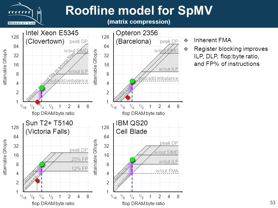 FUTURE TECHNOLOGIES GROUP L AWRENCE B ERKELEY N ATIONAL L ABORATORY 53 Roofline model for SpMV (matrix compression) Inherent FMA Register blocking improves ILP, DLP, flop:byte ratio, and FP% of instructions 1 2 1 / 16 flop:DRAM byte ratio attainable Gflop/s 4 8 16 32 64 128 1/81/8 1/41/4 1/21/2 1248 1 2 1 / 16 flop:DRAM byte ratio attainable Gflop/s 4 8 16 32 64 128 1/81/8 1/41/4 1/21/2 1248 1 2 1 / 16 flop:DRAM byte ratio attainable Gflop/s 4 8 16 32 64 128 1/81/8 1/41/4 1/21/2 1248 1 2 1 / 16 flop:DRAM byte ratio attainable Gflop/s 4 8 16 32 64 128 1/81/8 1/41/4 1/21/2 1248 w/out SIMD peak DP w/out ILP w/out FMA w/out NUMA bank conflicts 25% FP peak DP 12% FP w/out SW prefetch w/out NUMA peak DP w/out SIMD w/out ILP mul/add imbalance dataset dataset fits in snoop filter peak DP w/out SIMD w/out ILP mul/add imbalance w/out SW prefetchw/out NUMA IBM QS20 Cell Blade Opteron 2356 (Barcelona) Intel Xeon E5345 (Clovertown) Sun T2+ T5140 (Victoria Falls)