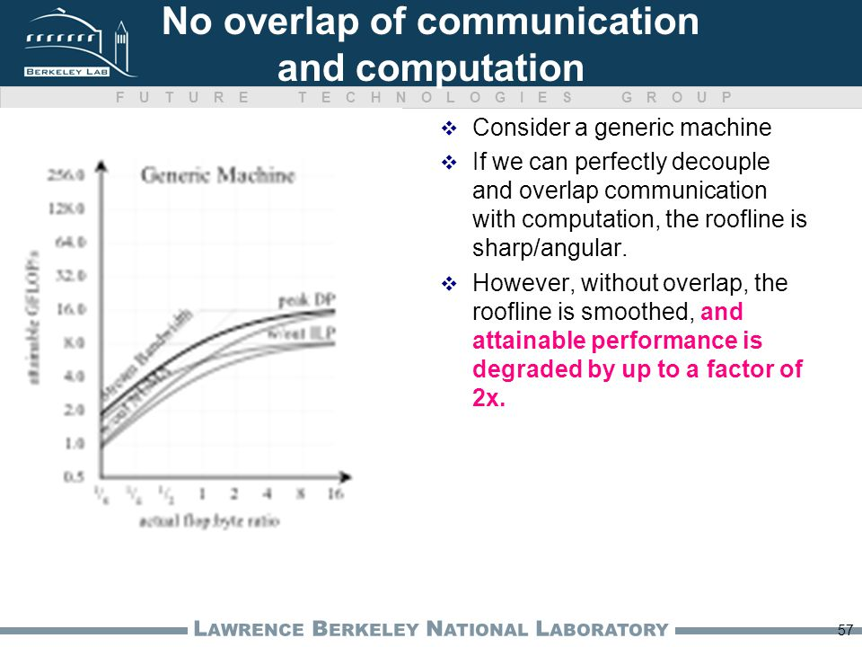FUTURE TECHNOLOGIES GROUP L AWRENCE B ERKELEY N ATIONAL L ABORATORY No overlap of communication and computation Consider a generic machine If we can perfectly decouple and overlap communication with computation, the roofline is sharp/angular.