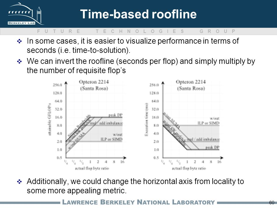 FUTURE TECHNOLOGIES GROUP L AWRENCE B ERKELEY N ATIONAL L ABORATORY Time-based roofline In some cases, it is easier to visualize performance in terms of seconds (i.e.