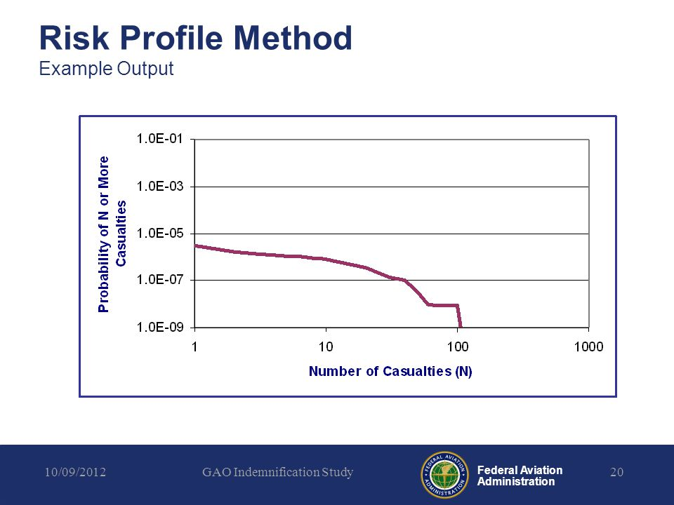 Federal Aviation Administration Risk Profile Method Example Output 10/09/2012GAO Indemnification Study20