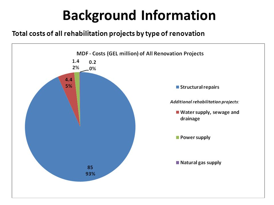 Total costs of all rehabilitation projects by type of renovation Background Information
