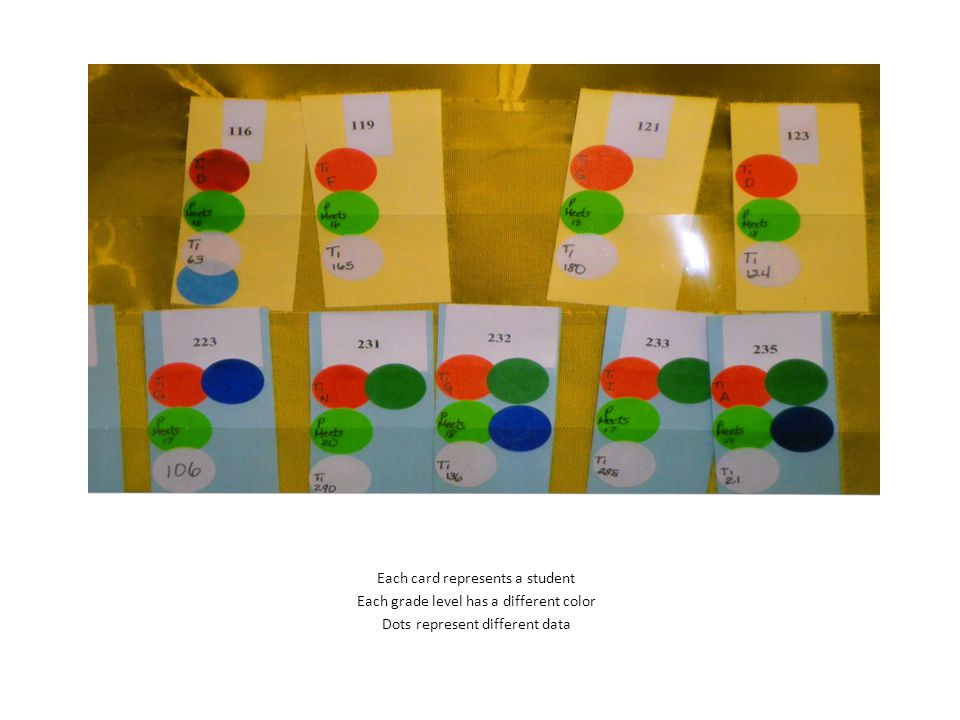 Each card represents a student Each grade level has a different color Dots represent different data