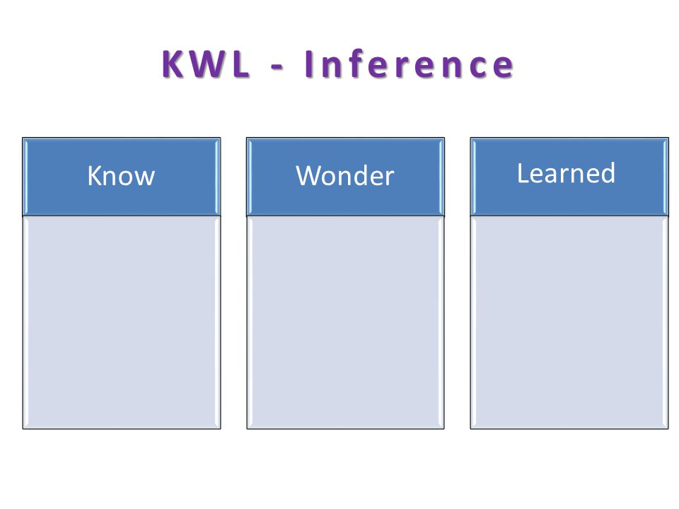 KWL - Inference KnowWonder Learned